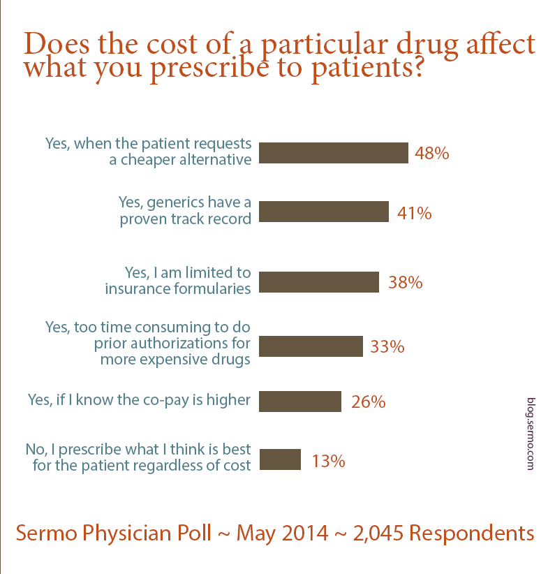 do physicians prescribe cheaper drugs, do doctors prescribe cheaper drugs